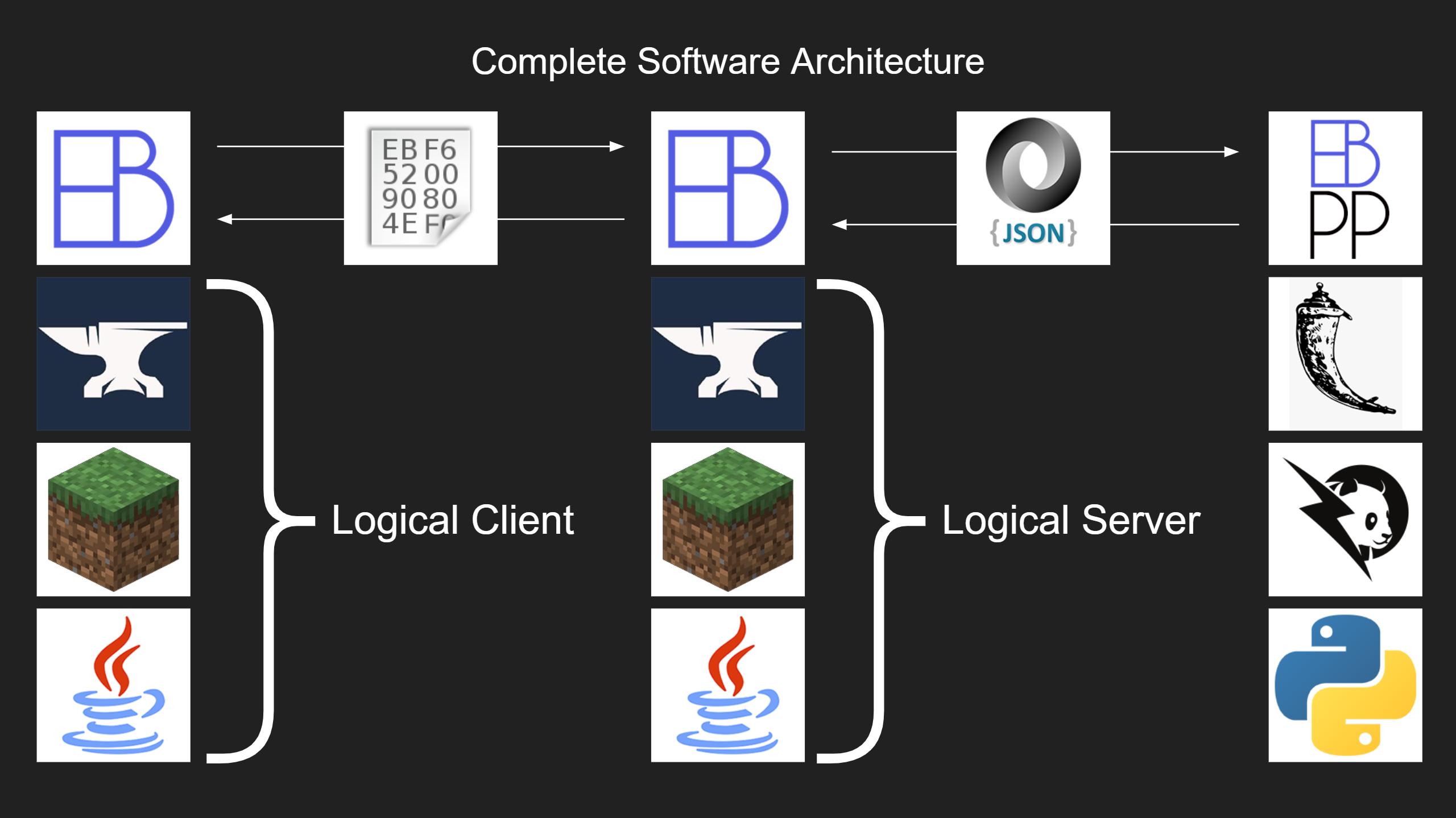 Complete Stack Design