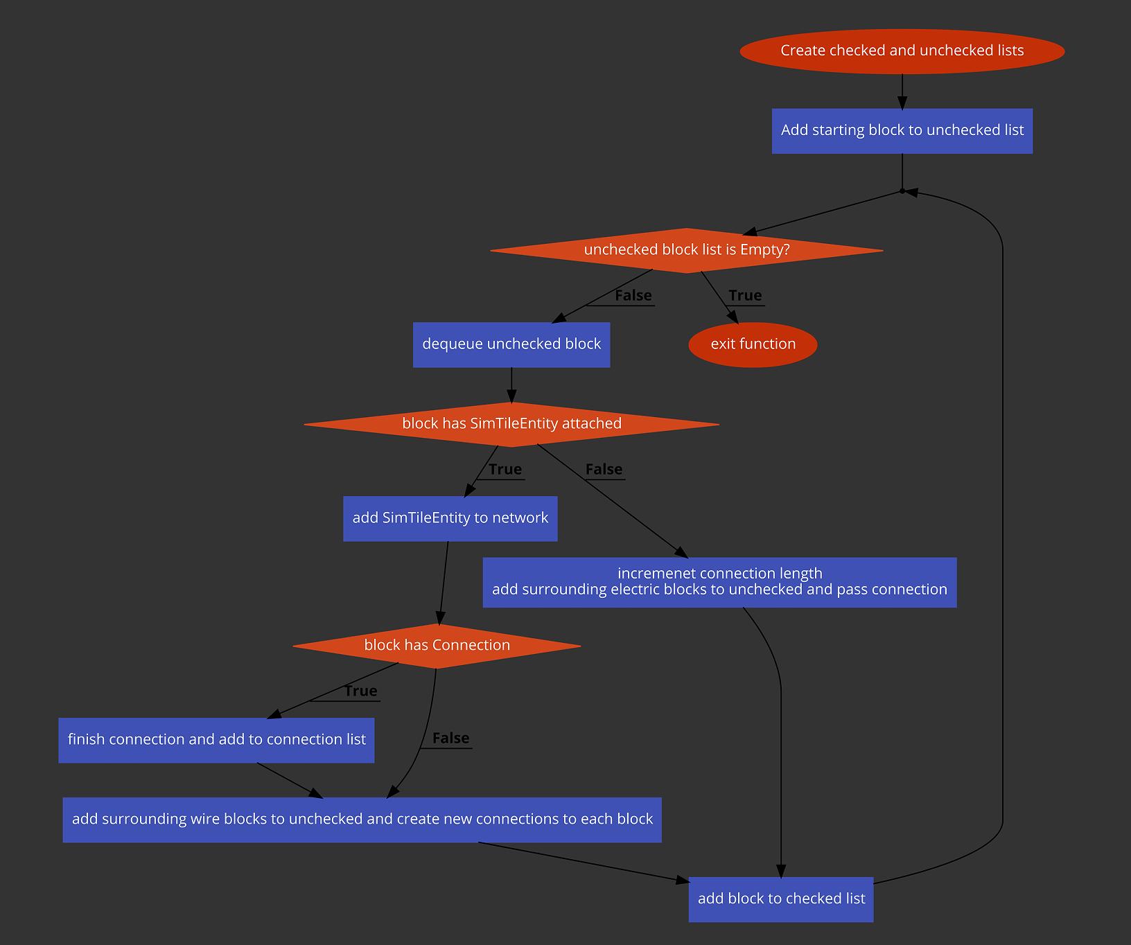 Network Building Algorithm